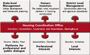 """Housing Coordination Office"" as connecting link"